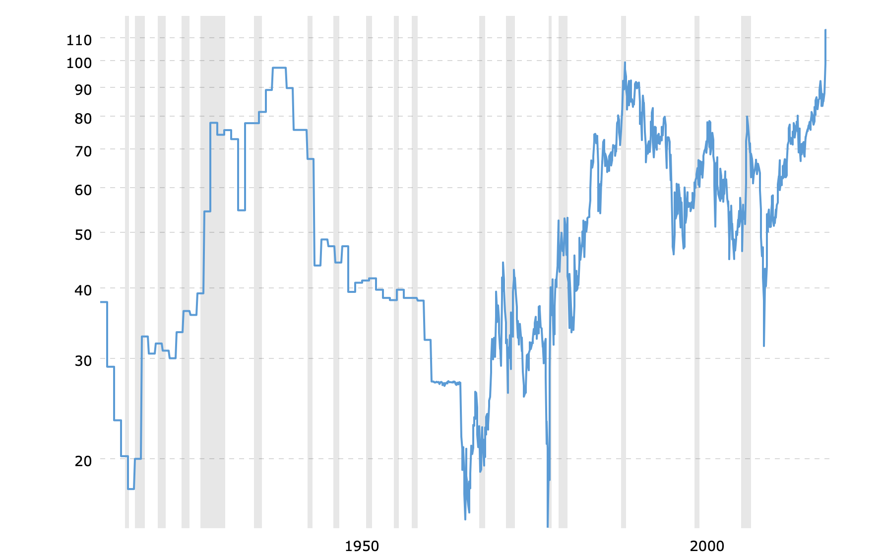 gold-to-silver-ratio-2020-04-28-macrotrends