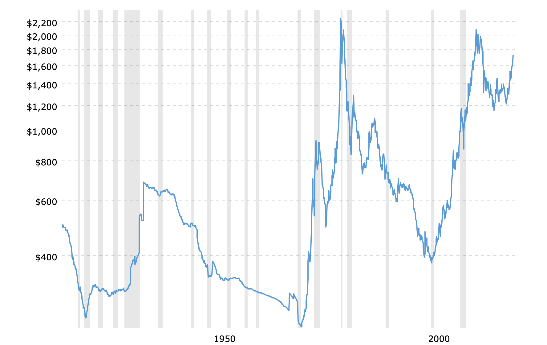 historical-gold-prices-100-year-chart-2020-04-28-macrotrends