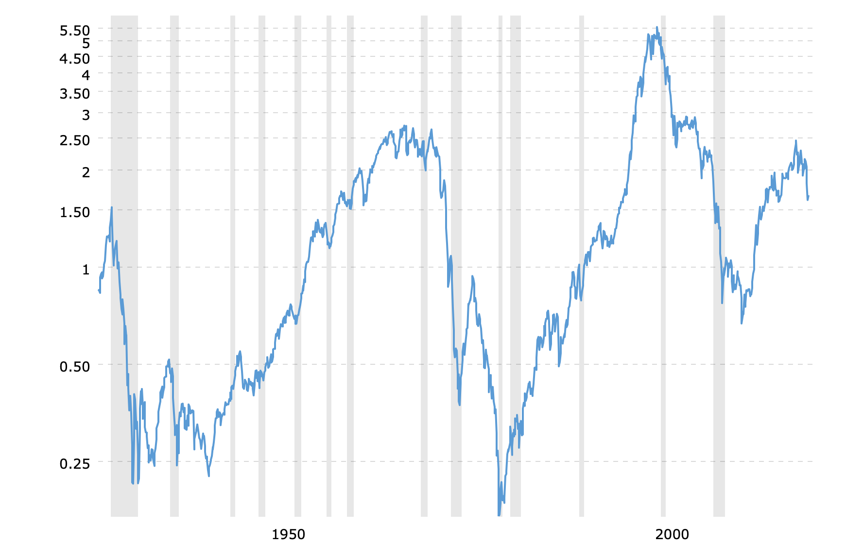 sp500-to-gold-ratio-chart-2020-04-28-macrotrends